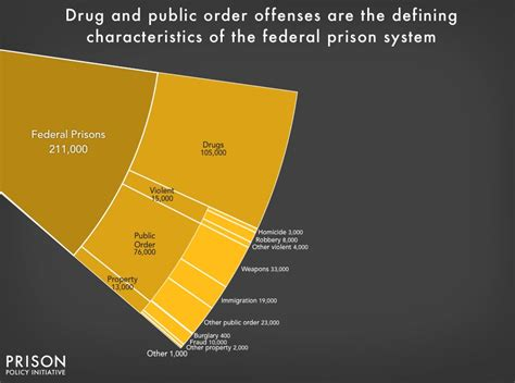 Being Incarcerated Now Trendy by Mass Incarceration The Whole Pie 2016 Justice Not Jails