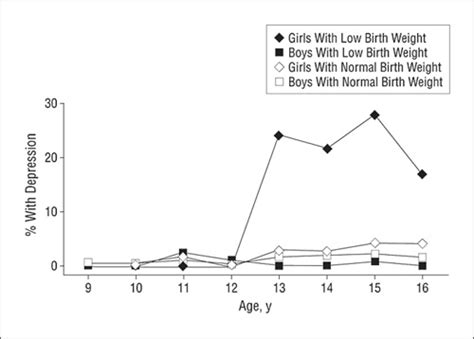 nimh depression nimh 187 depression risk higher in girls with low birth weight