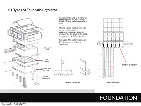 house foundation types foundation construction types google search
