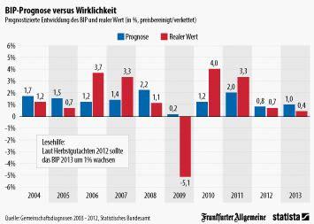 Brief Porto Schweiz Nach Deutschland anteile der wirtschaftssektoren am bip in industrie und schwellenl 228 ndern 2014 statistik
