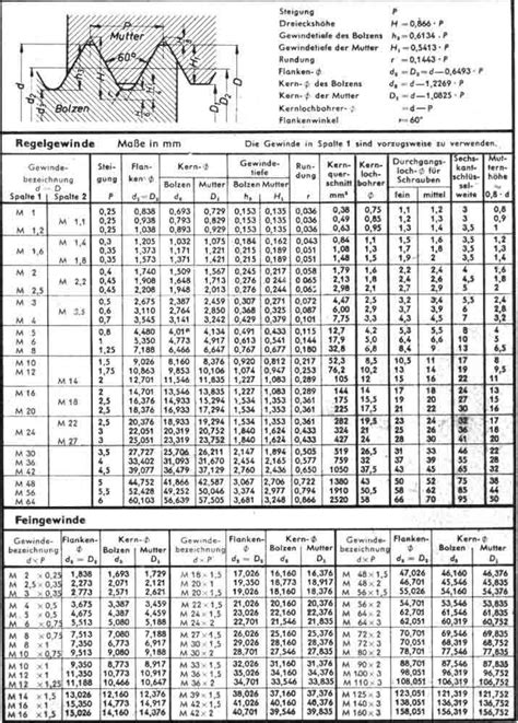 Gewinde M8 Vorbohren by Attachment Php Attachmentid 11466 D 1111952094