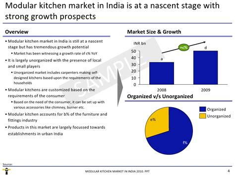 market research report modular kitchen market in india 2010 market research report modular kitchen market in india 2010
