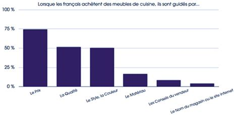 la cuisine fran軋ise cuisiniste planetoscope statistiques ventes de cuisines 233 quip 233 es