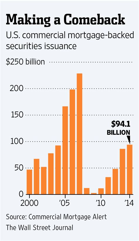 commercial mortgage backed securities make comeback wsj