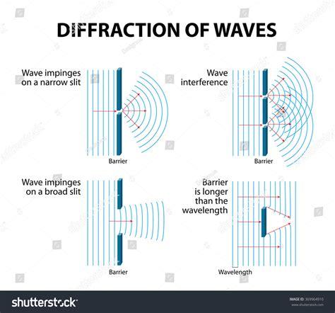 diffraction pattern en francais diffraction occurs when wave passes edge stock vector