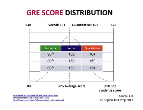 Gre Sections by Gre Lsat Gmat