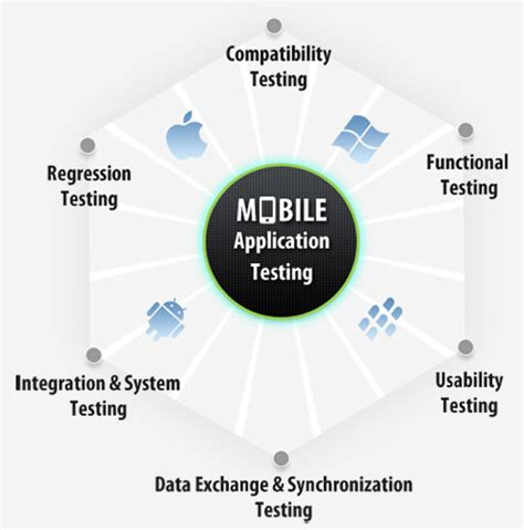 test mobile mobile application testing services software services