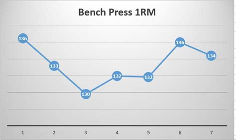 bench press progression jim wendler 5 3 1 three month review