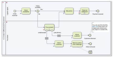 igrafx flowcharter igrafx application areas igrafx