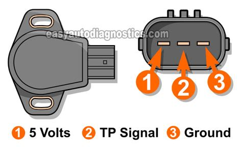 service manual how to check the tps on a 1992 chevrolet suburban 1500 how to check the tps service manual how to check the tps on a 2002 acura mdx part 1 how to test the 1996 2003 3