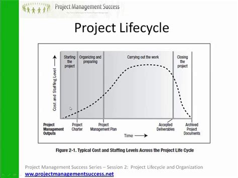 pmbok project cycle diagram project management success pmbok explained session 2
