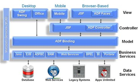 adf swing java web development what is oracle adf find an overview
