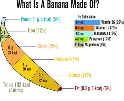 carbohydrates 1 banana fruithealthguide