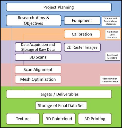 scanning workflow guides to practice cs structuredlight