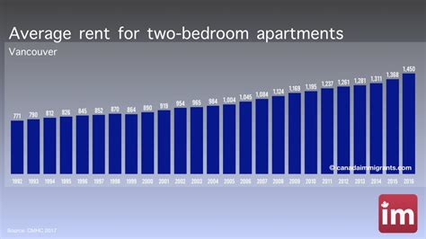 average rent 2 bedroom apartment vancouver apartment rents cost of living in vancouver