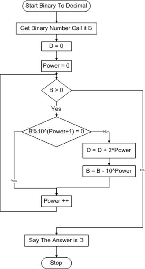 algorithm to flowchart converter algorithm to flowchart converter create a flowchart