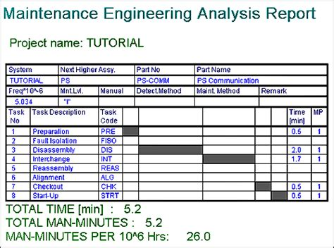 reliability report template maintainability analysis rcm