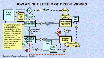 Letter Of Credit At Sight Traduccion methods of payment in international trade