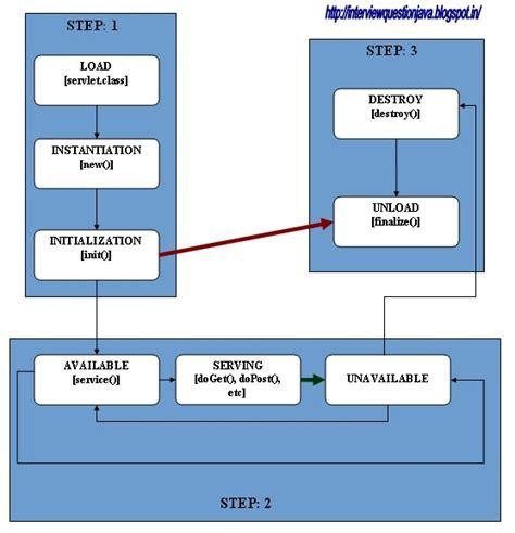 servlets interview questions tutorialspoint j2ee servlet servlet life cycle java interview questions