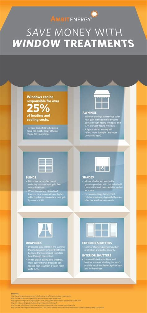 most energy efficient window coverings window treatments heating and cooling and energy