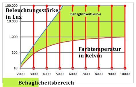 Kelvin Licht by Lichtfarbe