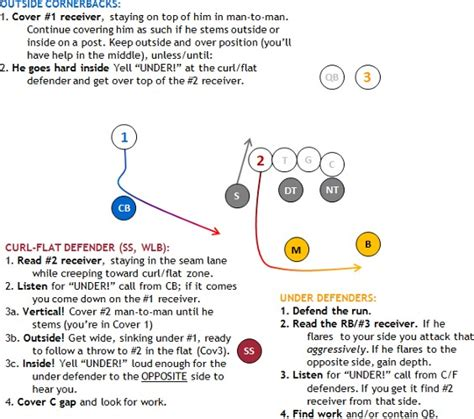 pattern matching defense reuben quot froster quot is a 49er pick 31 page 24 49ers
