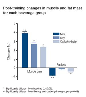 creatine jelqing effects of milk following exercise dairy nutrition