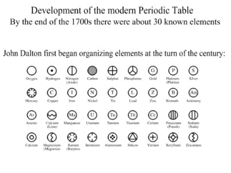 Development Of The Periodic Table by Smart Exchange Usa Development Of The Periodic Table