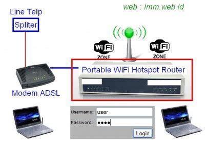 Pasang Wifi Portable perangkat portable hotspot mikrotik csrnet
