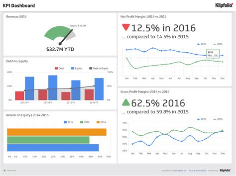 kpi reporting template kpi dashboard executive dashboard exles klipfolio