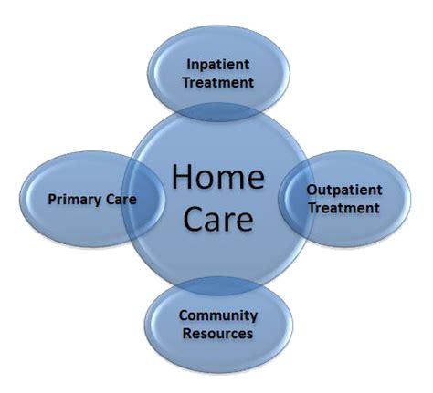in home health care psychiatric nursing