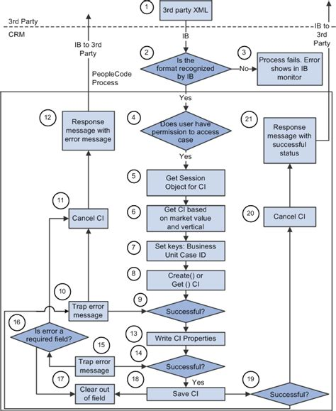 technical flow diagram peoplesoft enterprise crm 9 1 call center applications