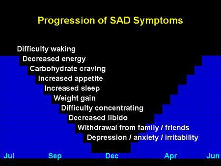 L For Seasonal Affective Disorder by Seasonal Affective Disorder Positivemed