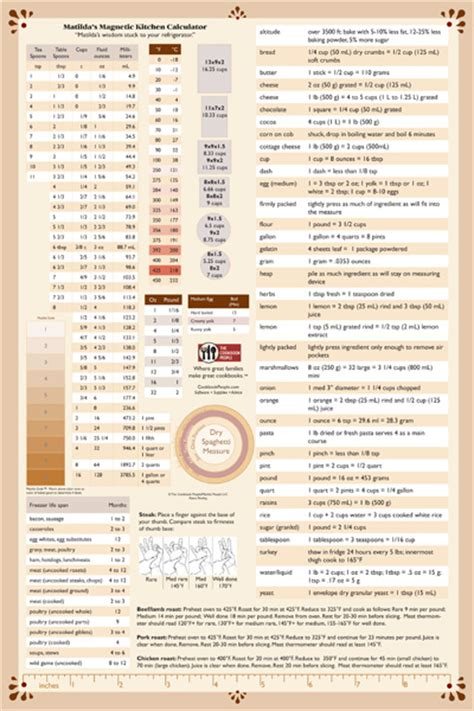 Abbreviations For Kitchen Measurements by The Ultimate Kitchen Conversion Chart The Cookbook