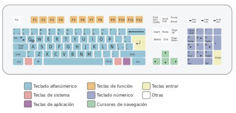 sndrome de brugada wikipedia la enciclopedia libre image gallery teclado