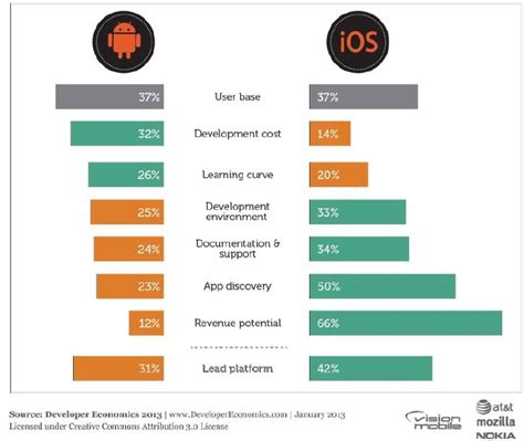 ios mobile developer mobile app development growth trends economics