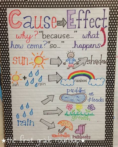 printable cause and effect poster cause effect anchor chart thefirstgraderoundup blogspot