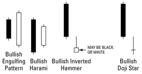 candlestick pattern for dummies candlestick charting for dummies candlestick chart video