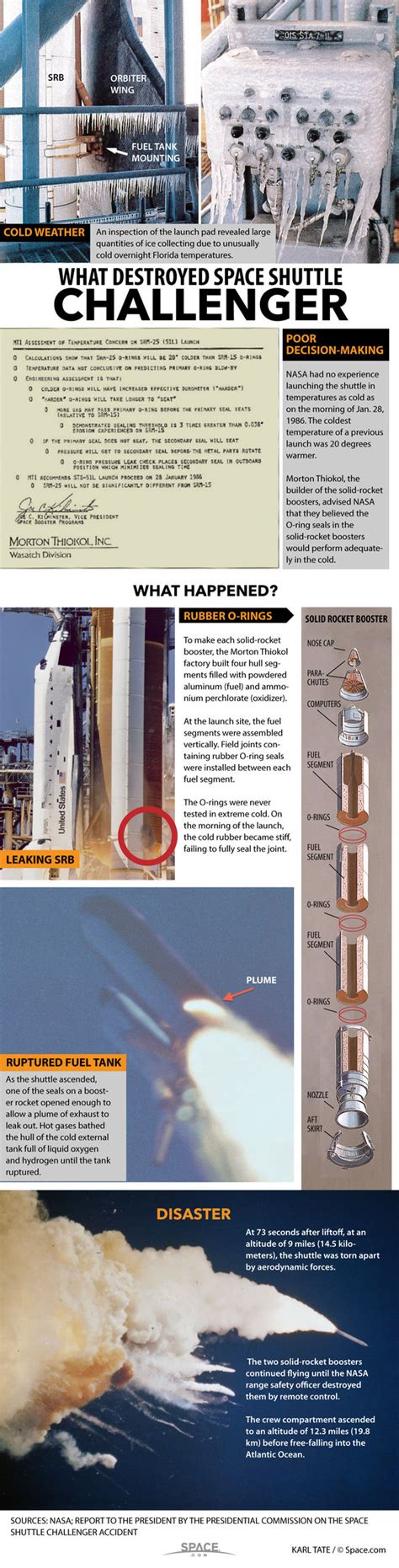 the challenger launch the space shuttle challenger disaster what happened