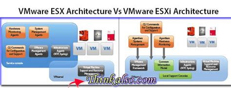 vmware esxi console q what is esxi and esx difference between vmware esx