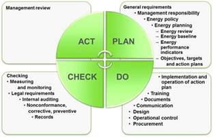 energy management amp iso 50001 clean energy ministerial