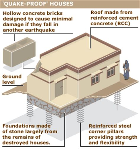 earthquake safe house designs manash subhaditya edusoft earthquake today is the ground breaking reality for indonesia and
