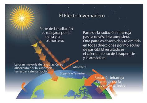 el efecto leopi para 191 qu 233 es el efecto invernadero