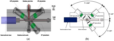 multi angle light scattering sensors free text particle sensor based on