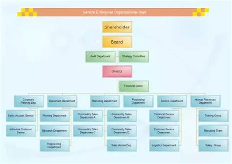 employee organizational chart template 4 answers what are the functions of a