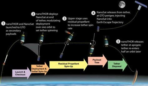 thor hammer inspires nasa project for satellite deployment