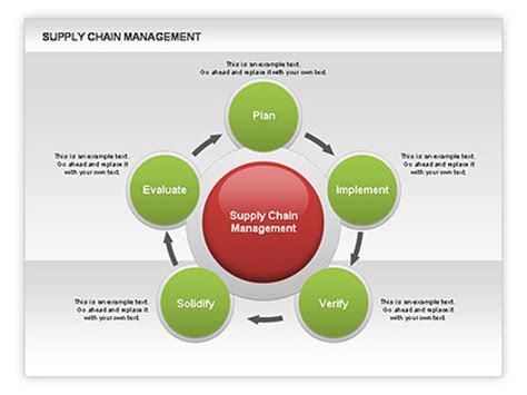 scm templates supply chain management diagram for powerpoint