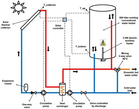 solar water heater pdf energies free text retrofitting domestic water heaters for solar water heating