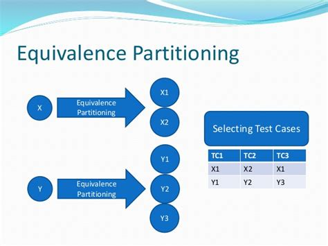 design effectiveness testing qa lab тестирование по степан максимчук quot effective test