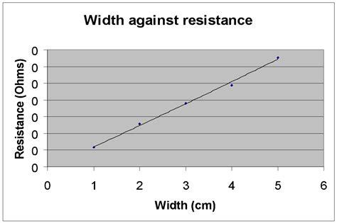 pencil resistor graph physics coursework gcse resistance wire fresh essays
